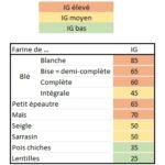 IG Montignac - La Ferme des Bouviers